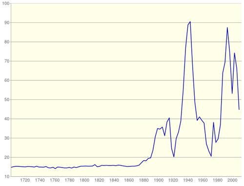 Ratio Oro plata desde finales de 1600 hasta la actualidad