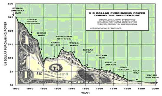 Poder adquisitivo del Dolar Americano en los ultimos 100 años