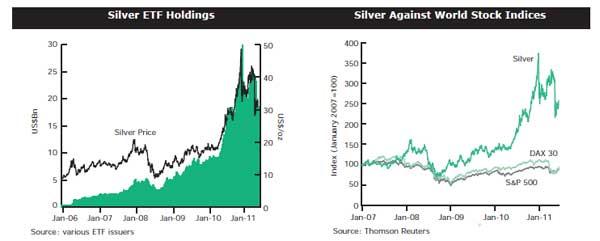 La plata: ETFs y otro indices
