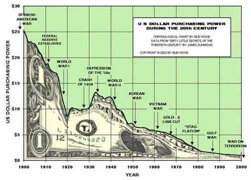Perdida del poder adquisitivo del Dolar con los años