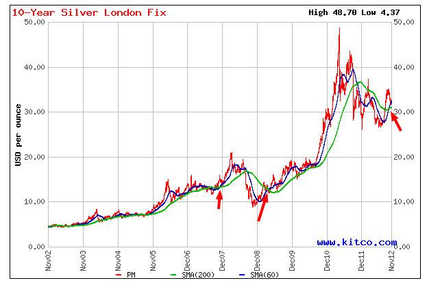 10 años de cotización de la plata 2002-2012