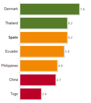 Bienestar España 2012