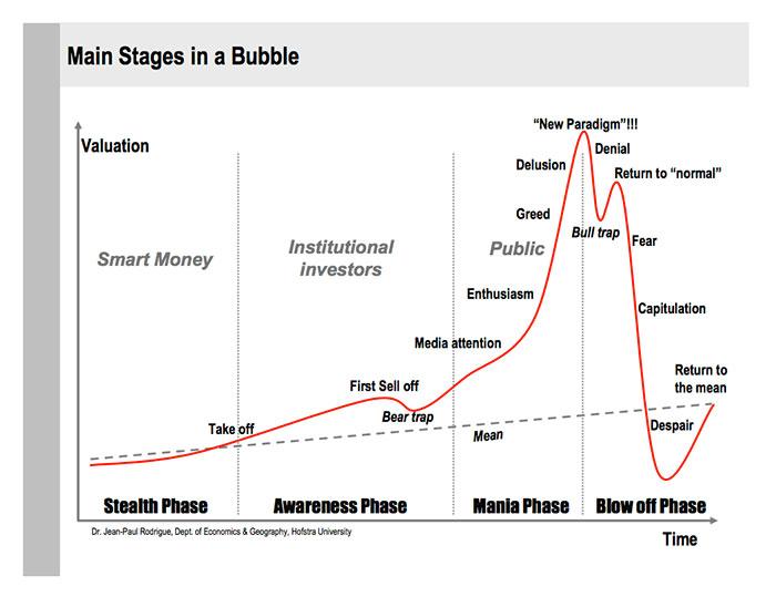 Evolución burbuja económica