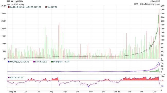 bitcoin-chart-abril-2013