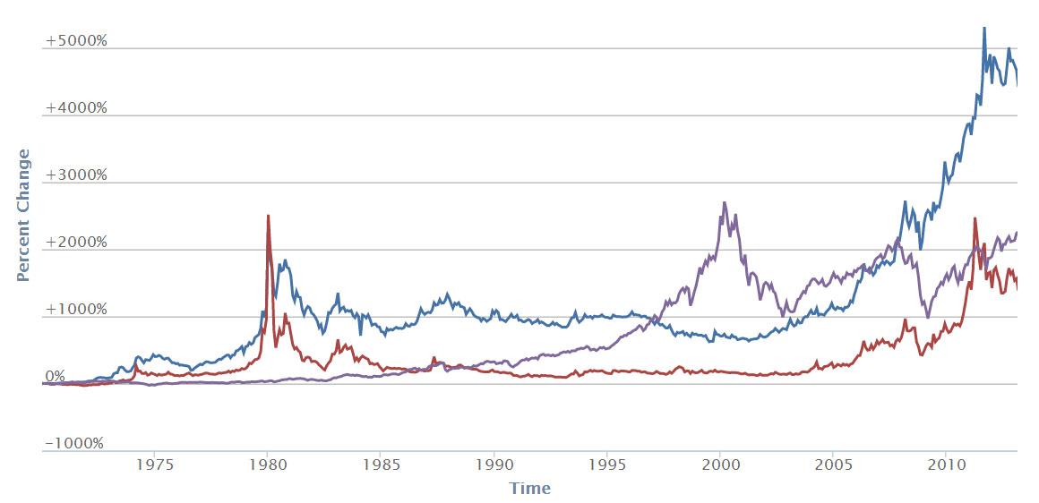 Oro vs plata vs acciones USA