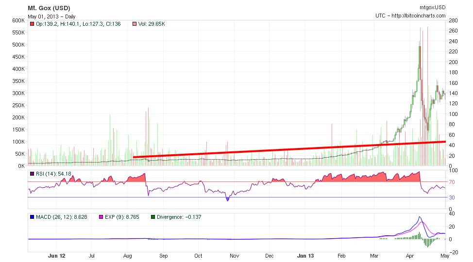 Chart bitcoin 1 año